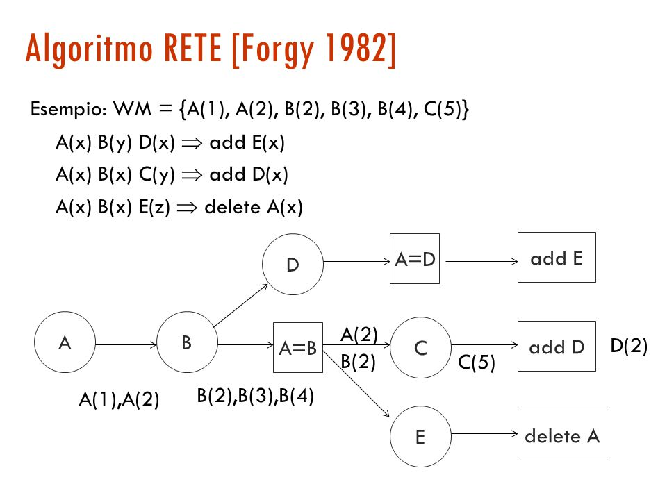 Algoritmo RETE [Forgy 1982]